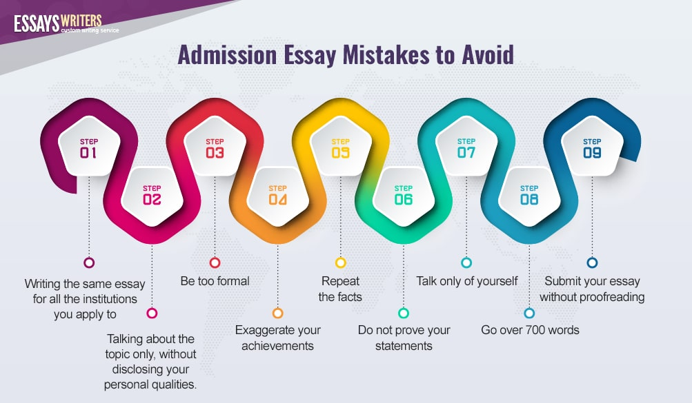 Admission Essay Mistakes to Avoid