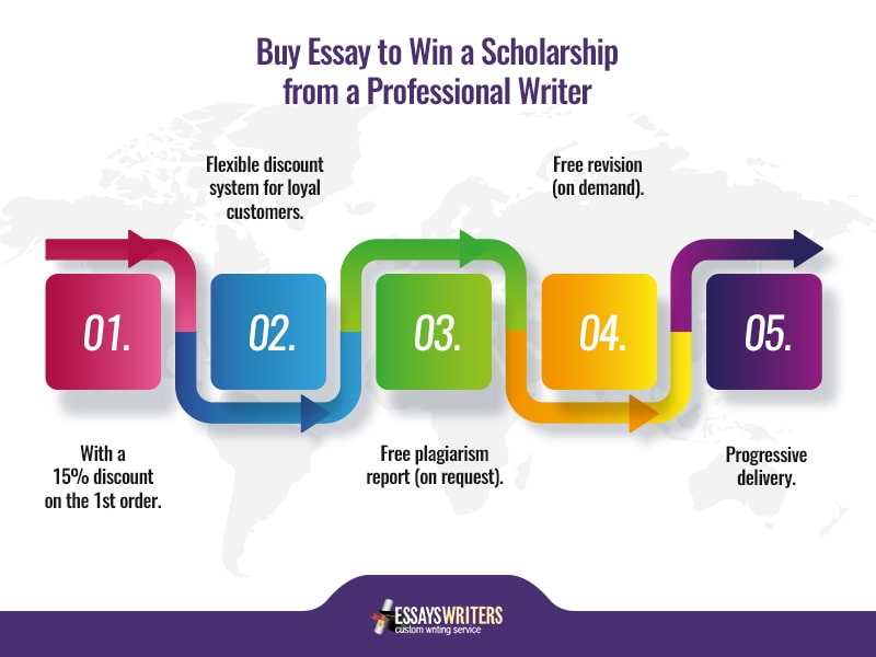 Buy Essay to Win a Scholarship