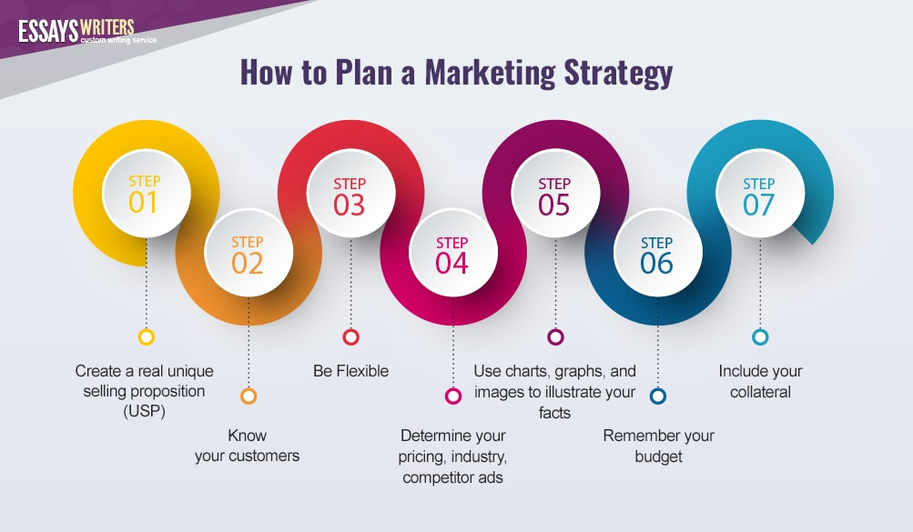 How to Plan a Marketing Strategy