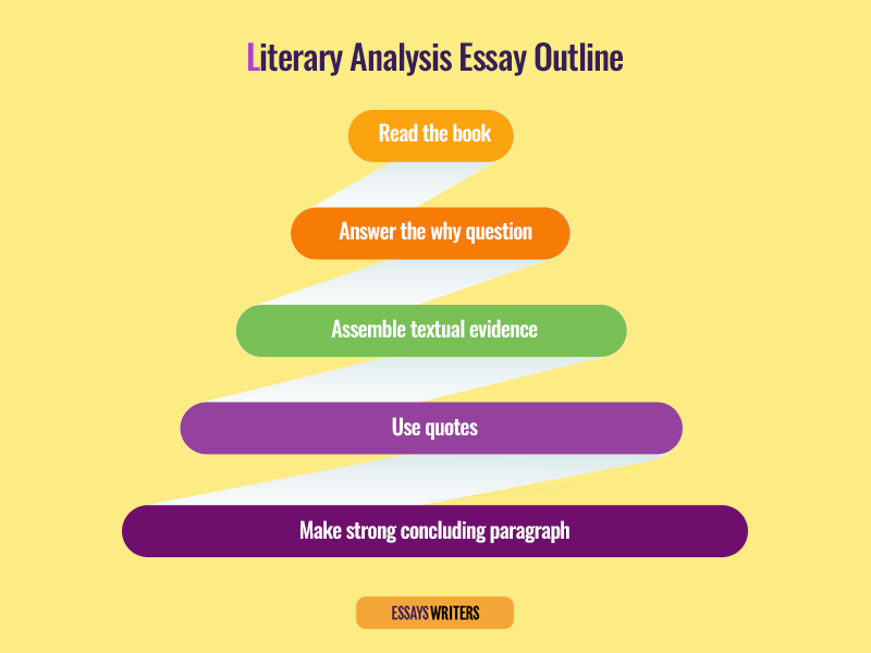 Literary Analysis Essay Outline