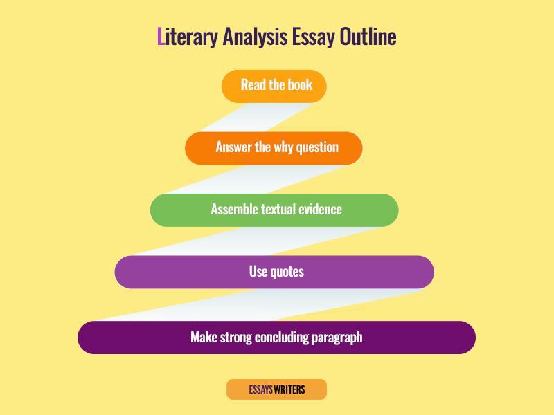 Literary Analysis Essay Outline