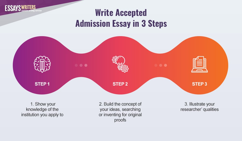 Write Accepted Admission Essay in 3 Steps
